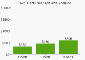 Graph of average rent prices for Adelaide Adelaide